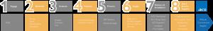 Client Journey | ACS 365